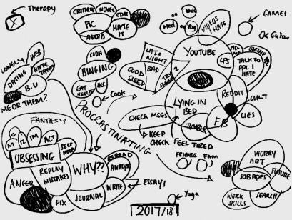 My brain in 2017