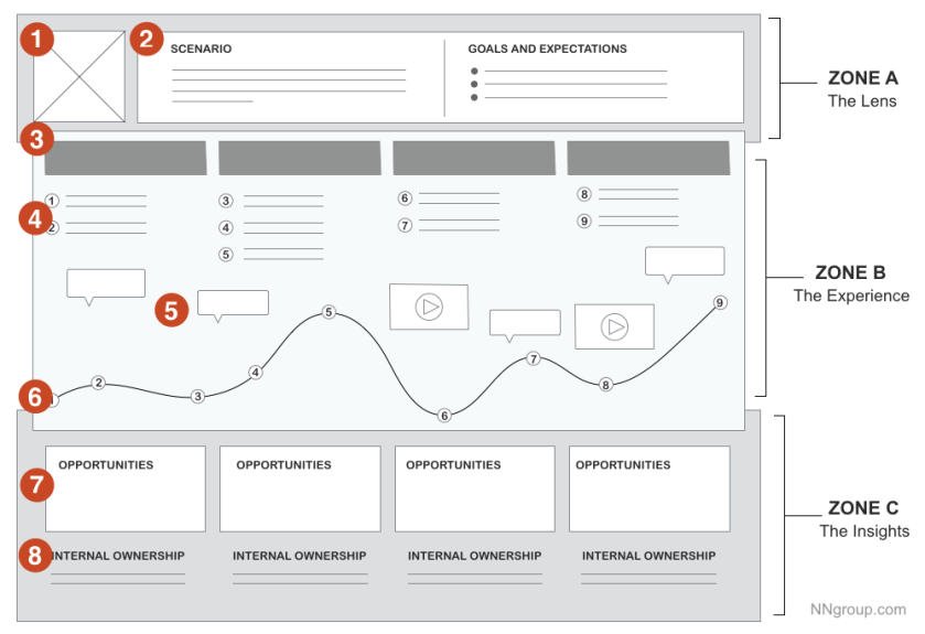 deconstruction_of_a_customer_journey_map